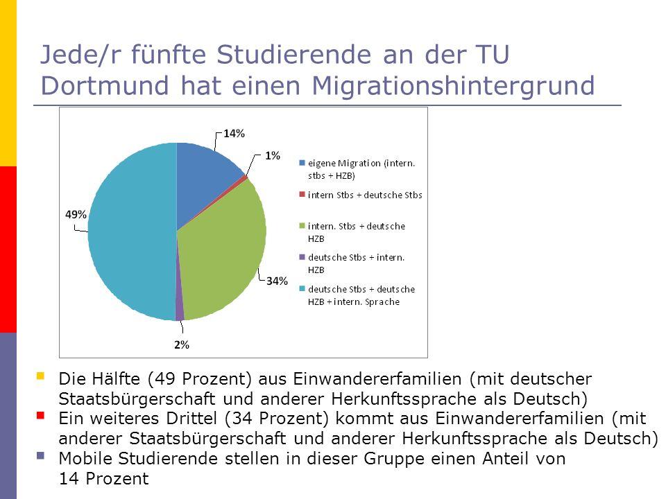 Jede/r fünfte Studierende an der TU Dortmund hat einen Migrationshintergrund