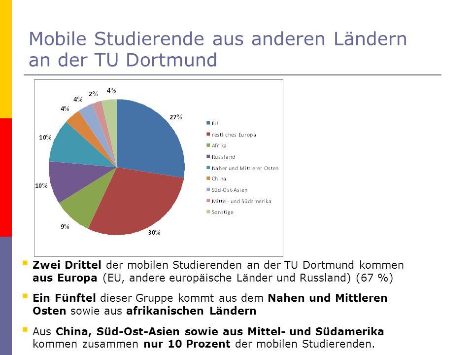 Mobile Studierende aus anderen Ländern an der TU Dortmund