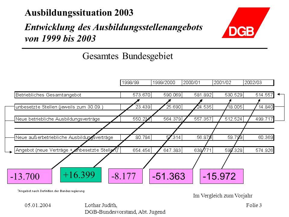 Entwicklung des Ausbildungsstellenangebots von 1999 bis 2003