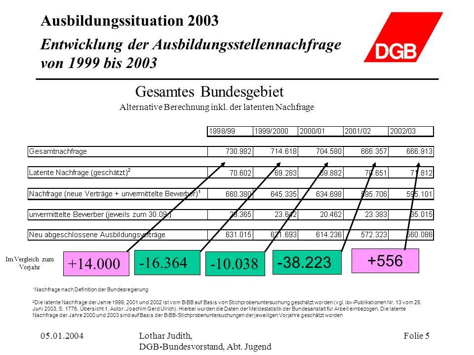 Entwicklung der Ausbildungsstellennachfrage von 1999 bis 2003