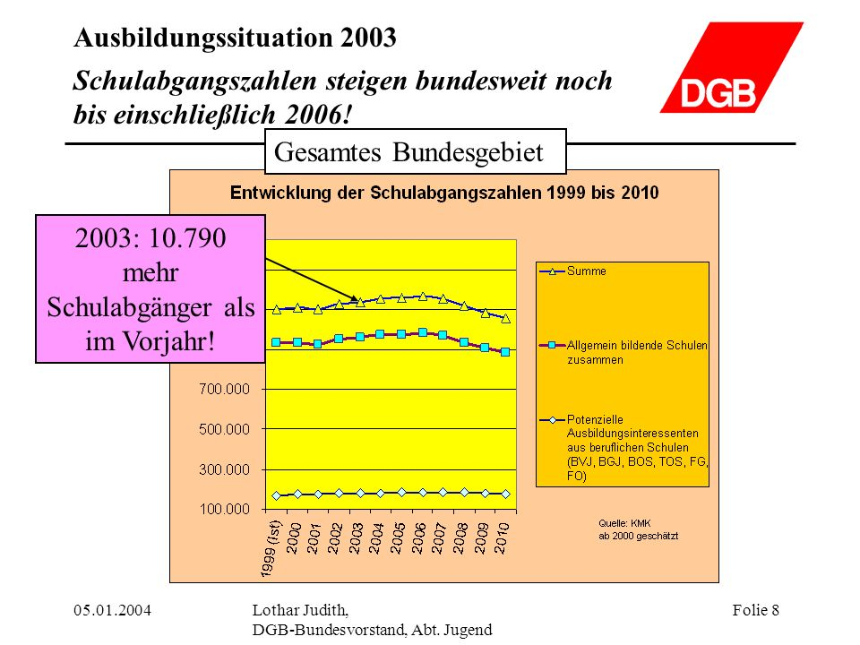 Schulabgangszahlen steigen bundesweit noch bis einschließlich 2006!
