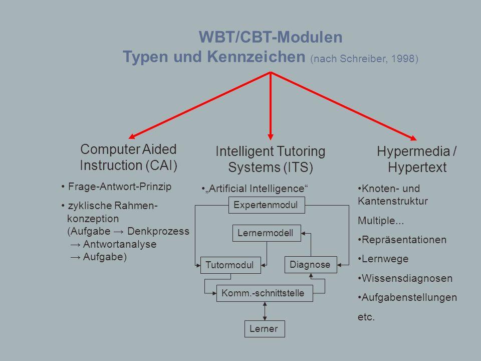 Typen und Kennzeichen (nach Schreiber, 1998)