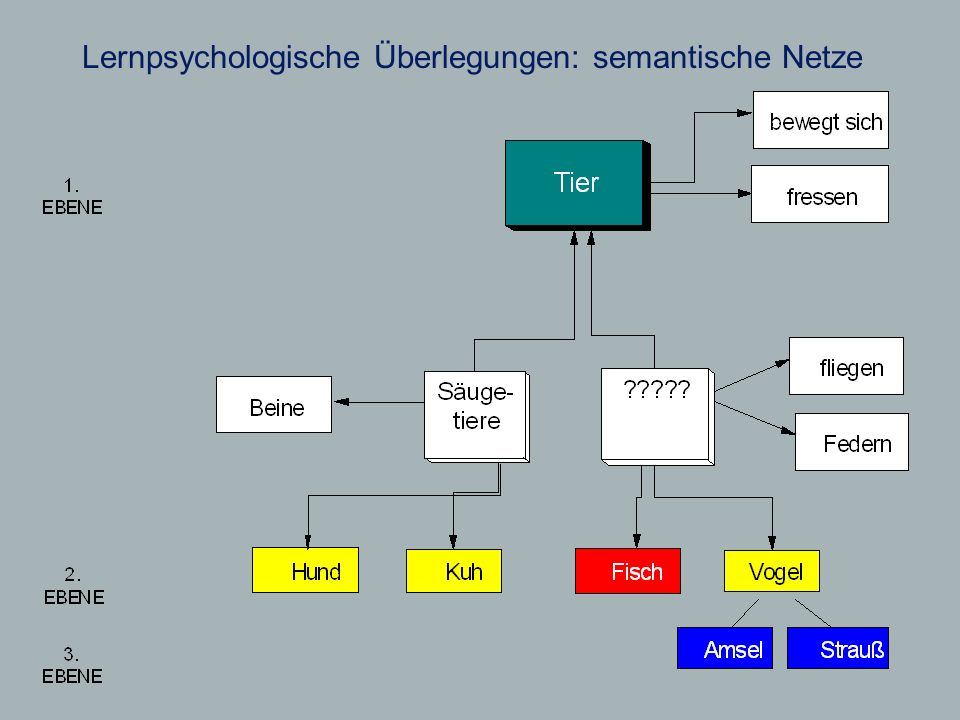 Lernpsychologische Überlegungen: semantische Netze