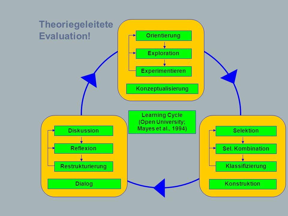 Learning Cycle (Open University; Mayes et al., 1994)