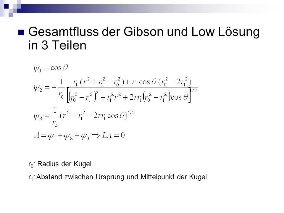 Gesamtfluss der Gibson und Low Lösung in 3 Teilen