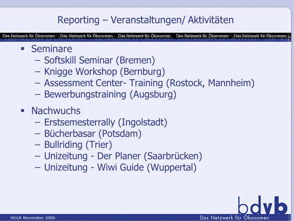 Reporting – Veranstaltungen/ Aktivitäten