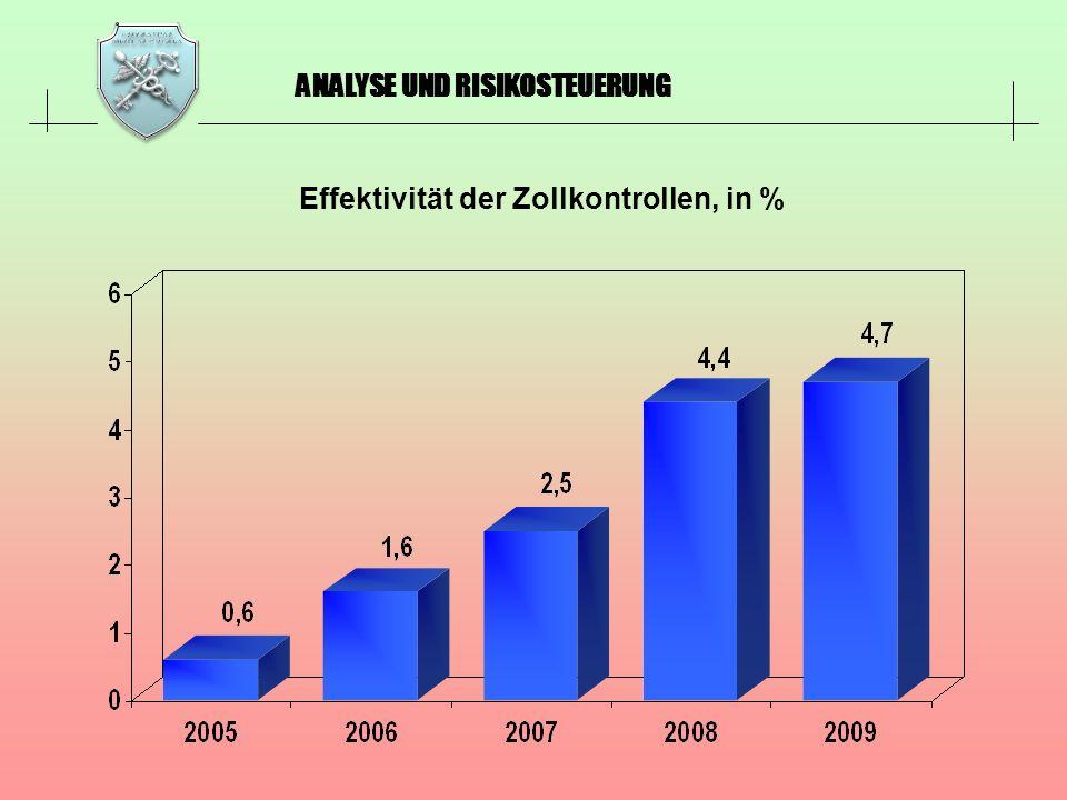 Effektivität der Zollkontrollen, in %