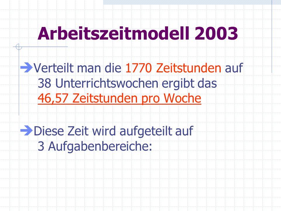 Arbeitszeitmodell 2003 Verteilt man die 1770 Zeitstunden auf 38 Unterrichtswochen ergibt das 46,57 Zeitstunden pro Woche.