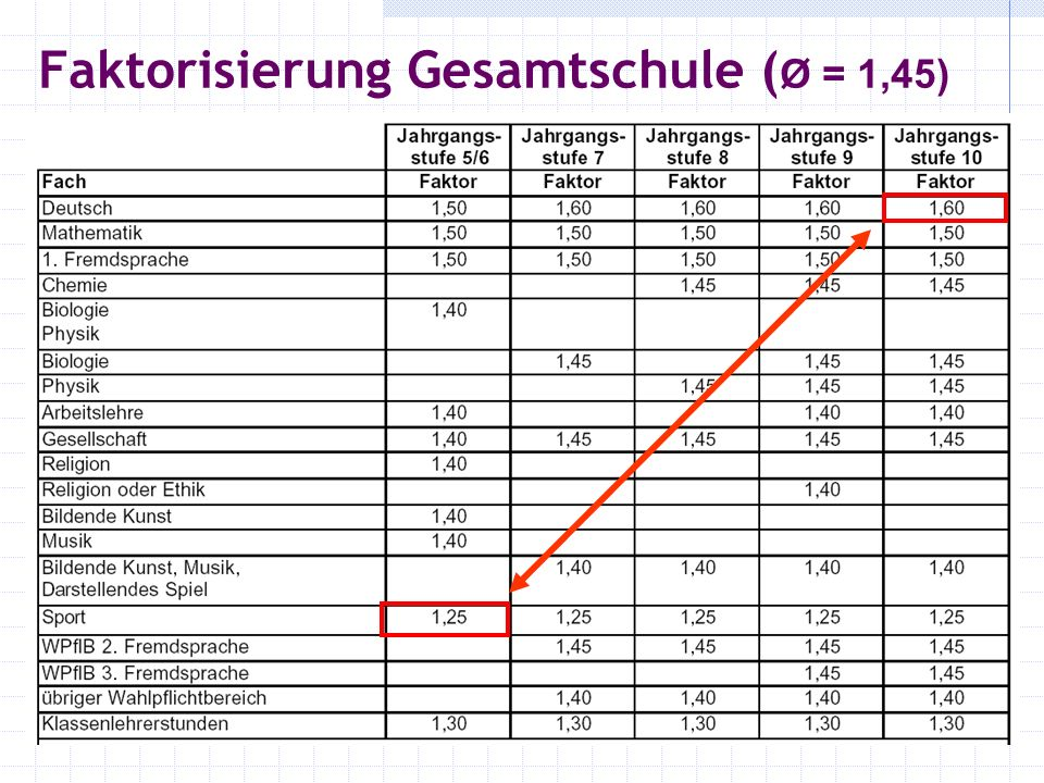 Faktorisierung Gesamtschule (Ø = 1,45)
