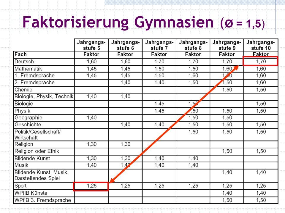 Faktorisierung Gymnasien (Ø = 1,5)