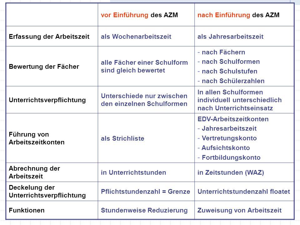 vor Einführung des AZM nach Einführung des AZM. Erfassung der Arbeitszeit. als Wochenarbeitszeit.