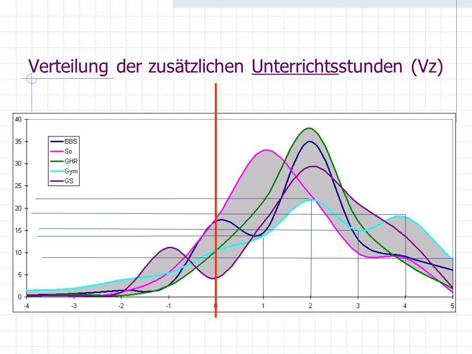 Verteilung der zusätzlichen Unterrichtsstunden (Vz)