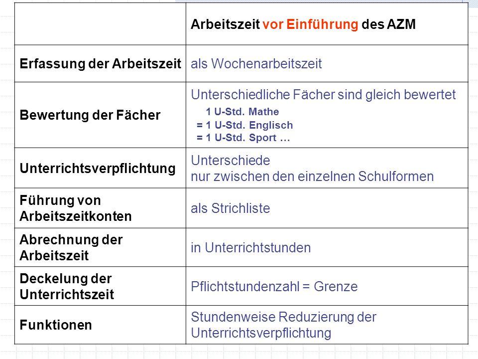 Arbeitszeit vor Einführung des AZM