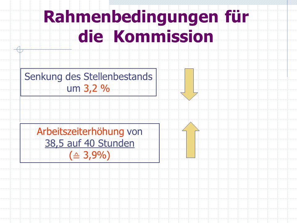 Rahmenbedingungen für die Kommission