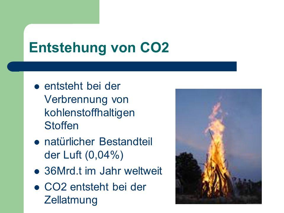 Entstehung von CO2entsteht bei der Verbrennung von kohlenstoffhaltigen Stoffen. natürlicher Bestandteil der Luft (0,04%)