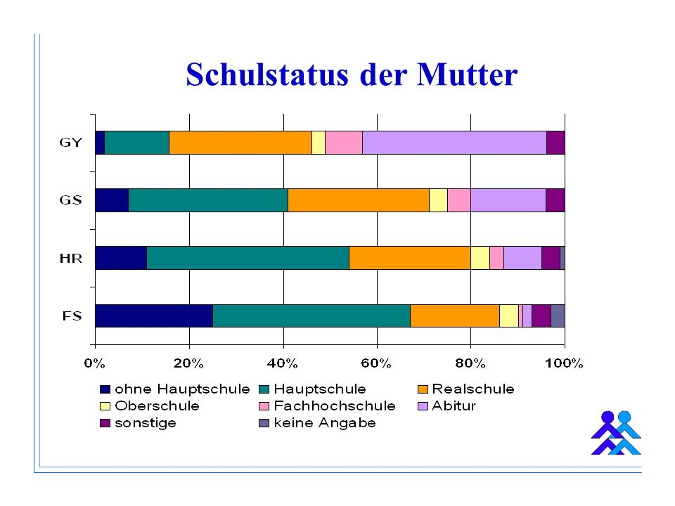 Schulstatus der Mutter