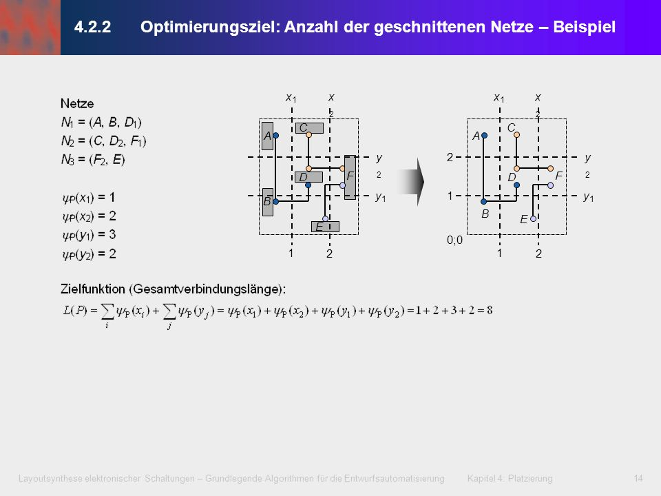 4.2.2 Optimierungsziel: Anzahl der geschnittenen Netze – Beispiel