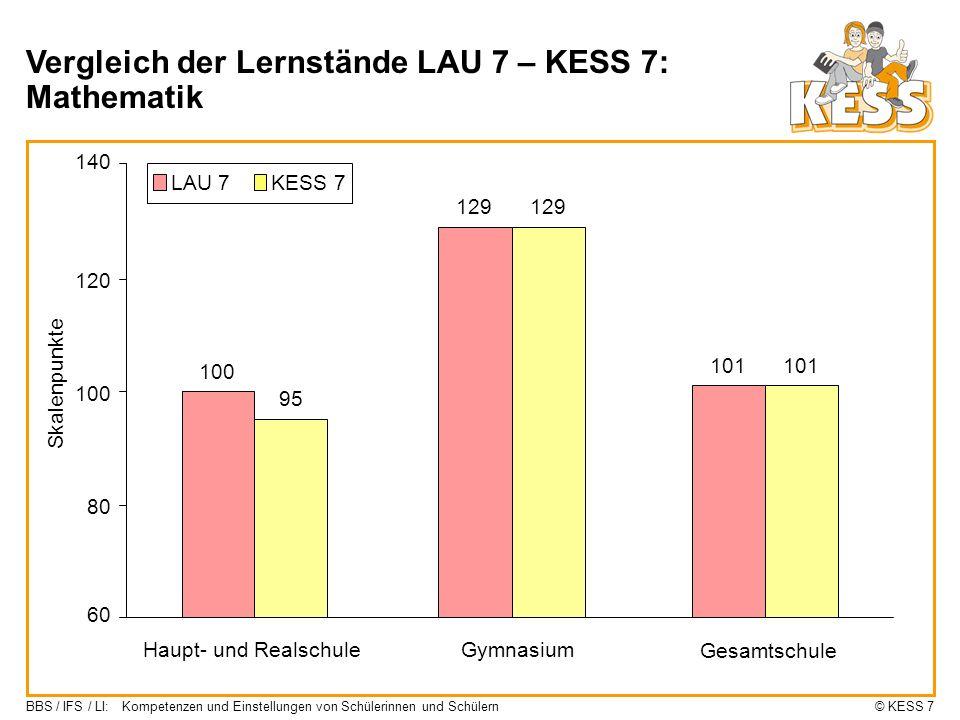 Vergleich der Lernstände LAU 7 – KESS 7: Mathematik