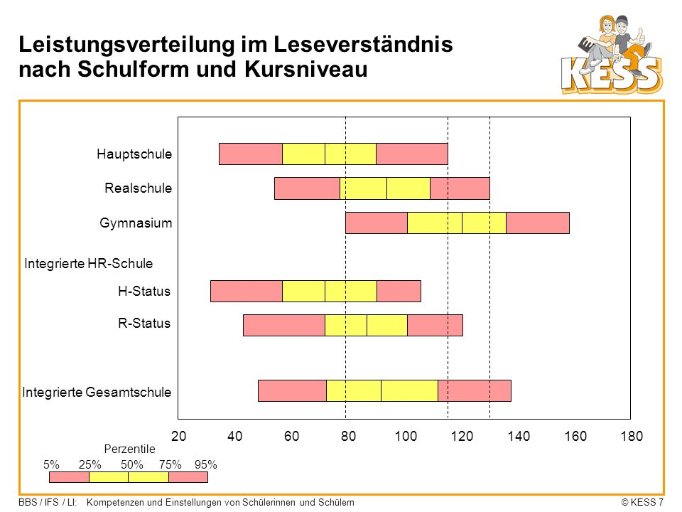 Leistungsverteilung im Leseverständnis nach Schulform und Kursniveau