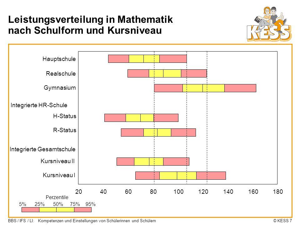 Leistungsverteilung in Mathematik nach Schulform und Kursniveau