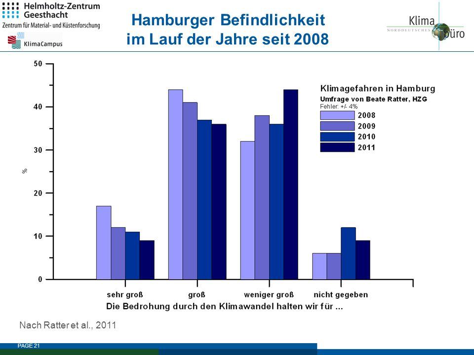 Hamburger Befindlichkeit im Lauf der Jahre seit 2008