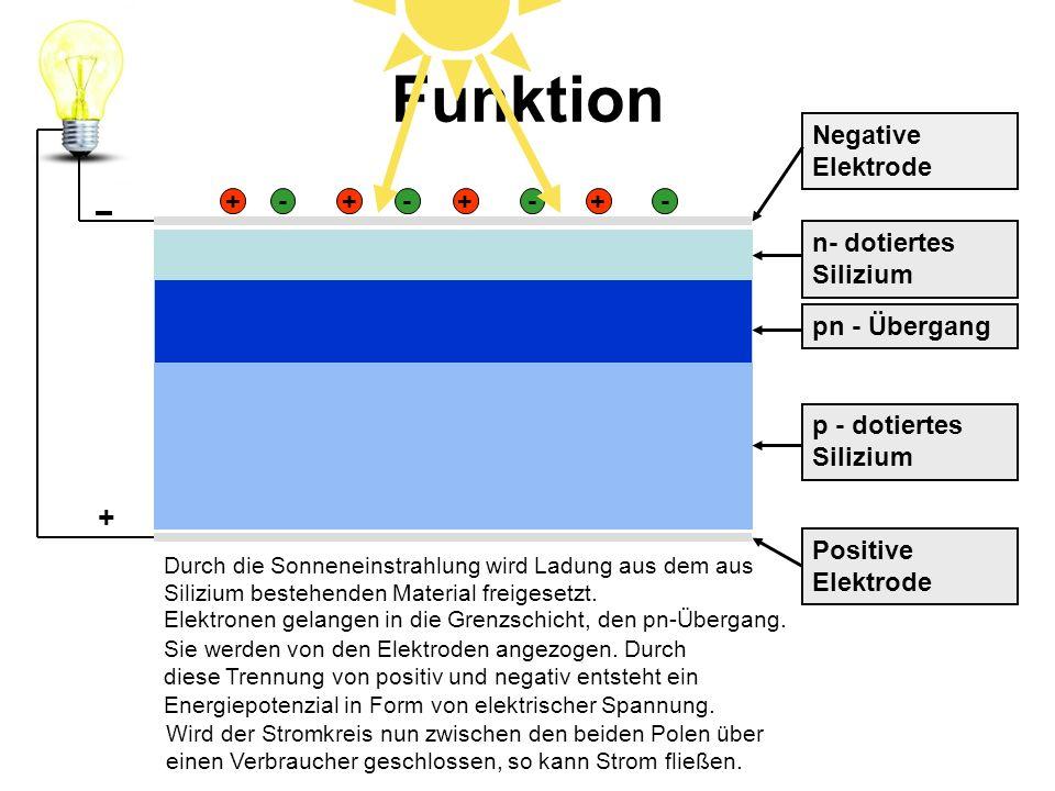 Funktion + Negative Elektrode + - + - + - + - n- dotiertes Silizium