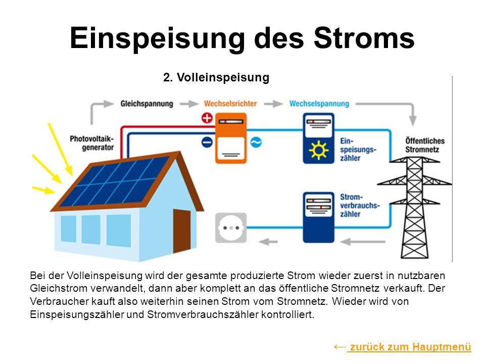 Einspeisung des Stroms