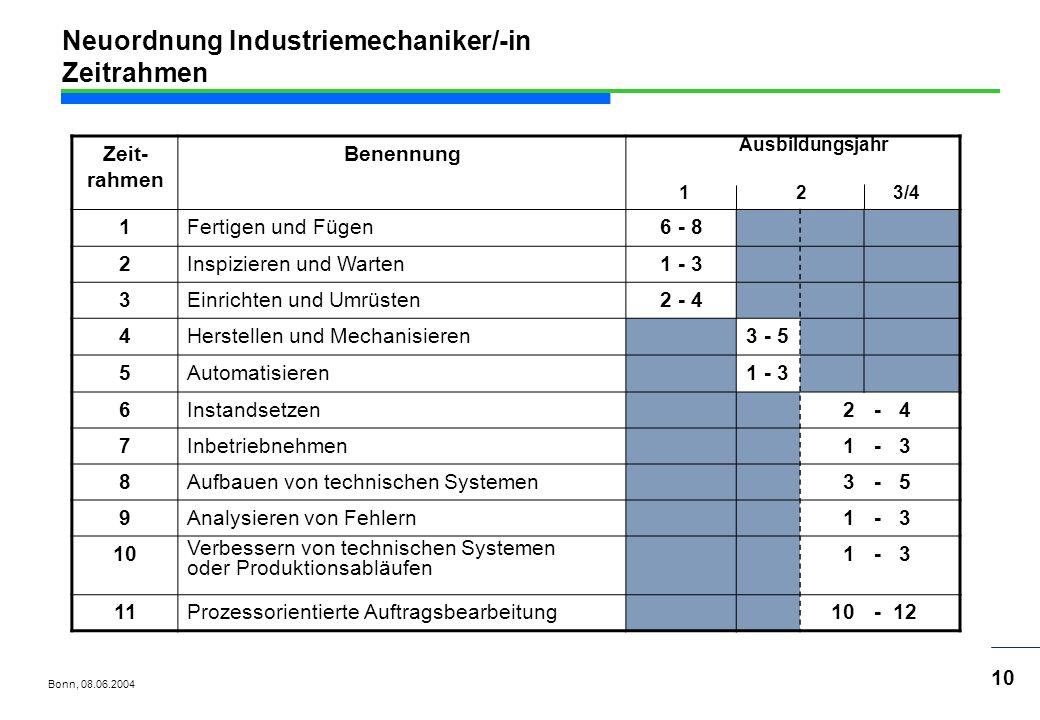 Neuordnung Industriemechaniker/-in Zeitrahmen