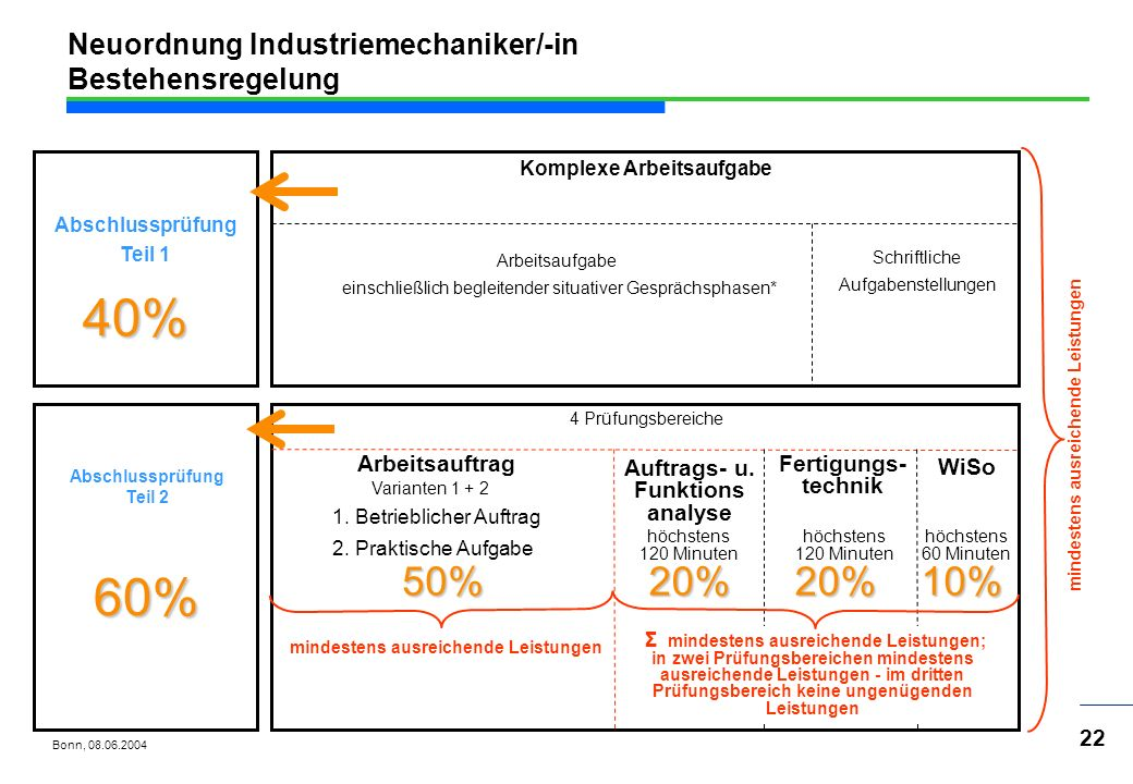 Neuordnung Industriemechaniker/-in Bestehensregelung