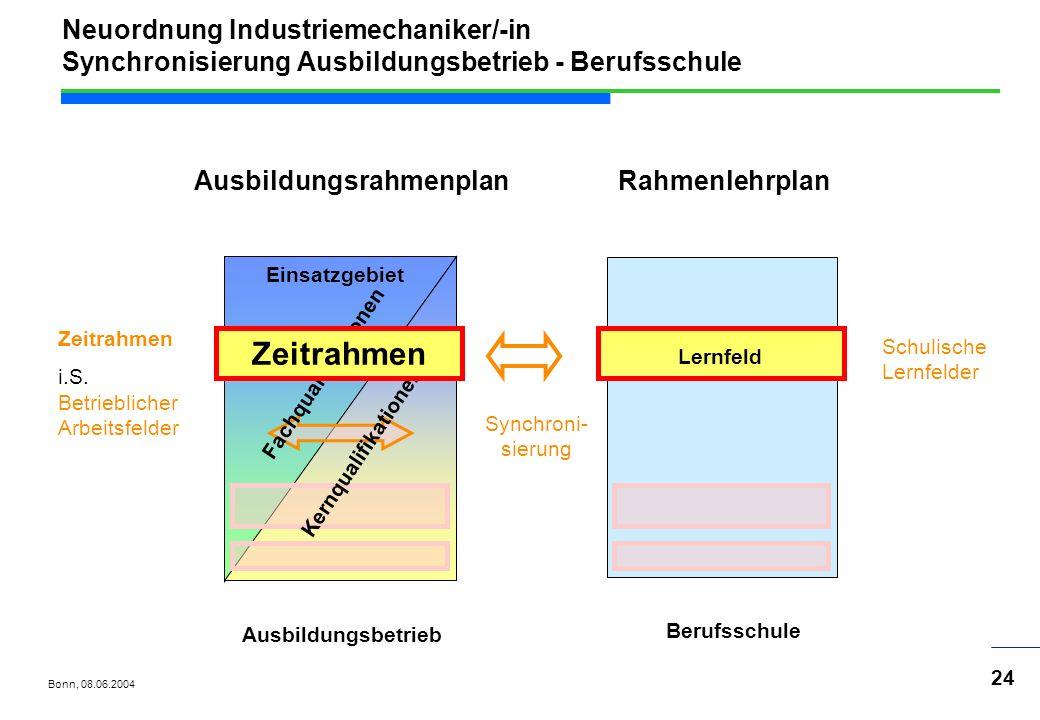 Neuordnung Industriemechaniker/-in Synchronisierung Ausbildungsbetrieb - Berufsschule