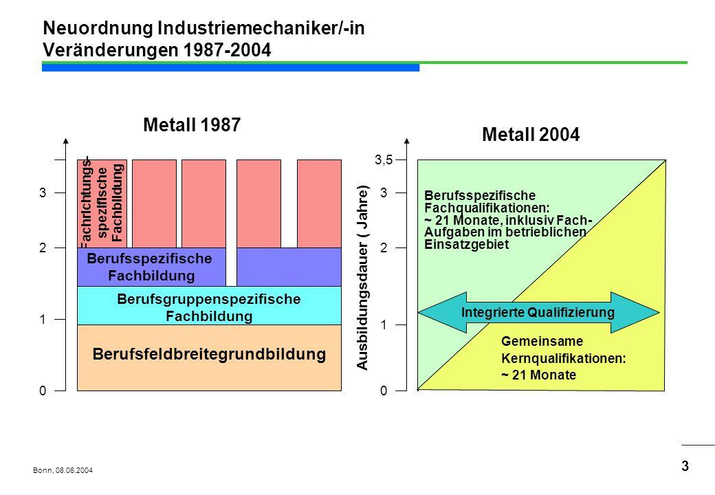 Neuordnung Industriemechaniker/-in Veränderungen 1987-2004
