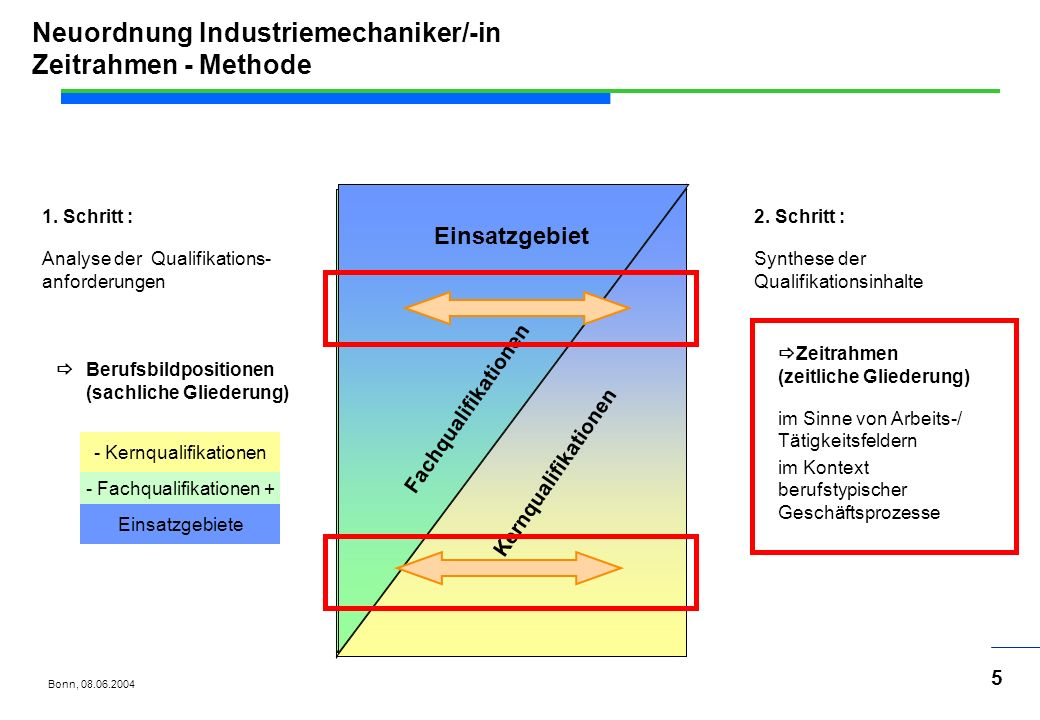 Neuordnung Industriemechaniker/-in Zeitrahmen - Methode