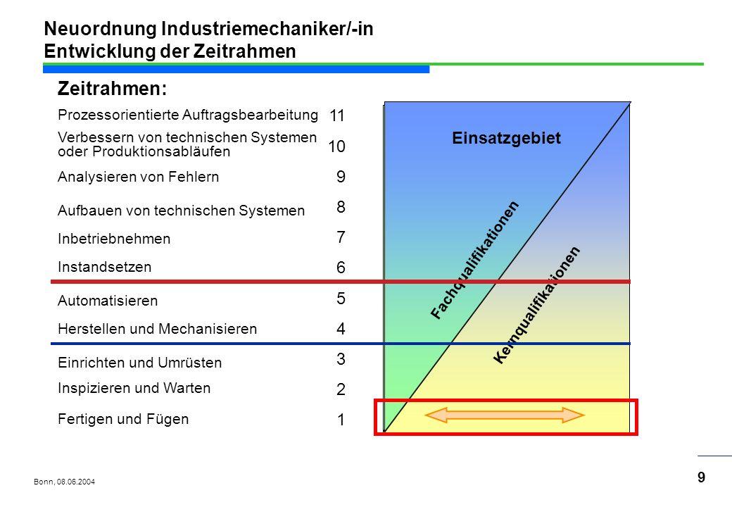 Neuordnung Industriemechaniker/-in Entwicklung der Zeitrahmen