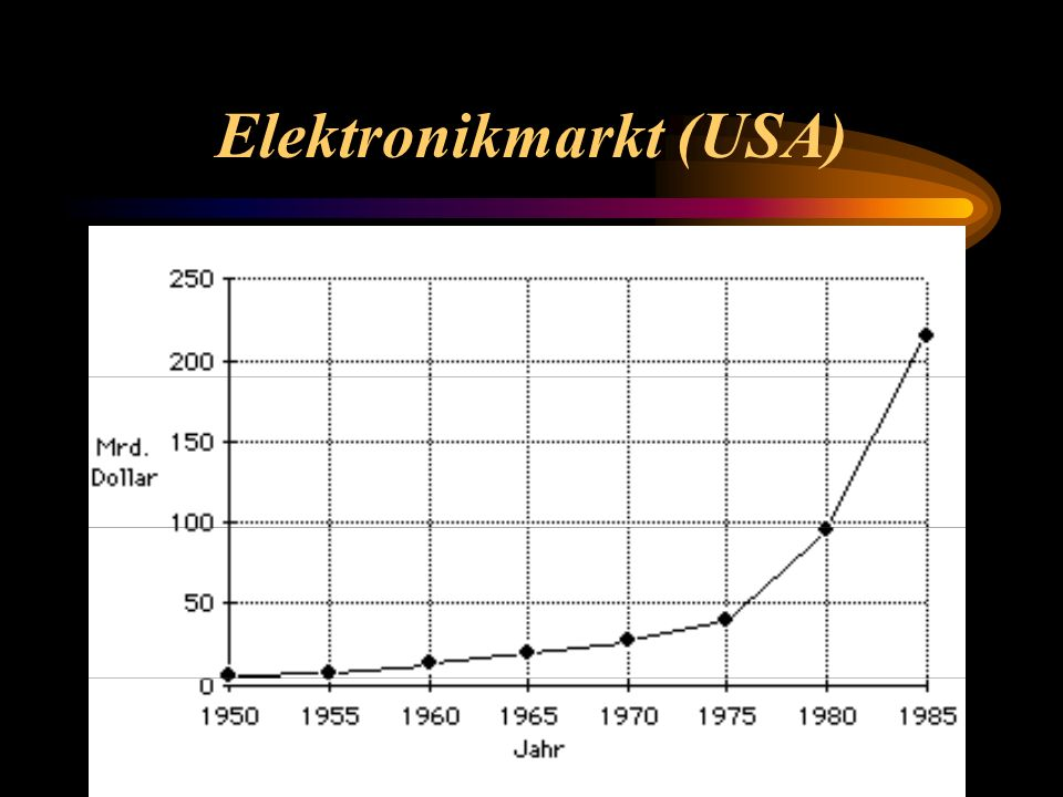 Elektronikmarkt (USA)