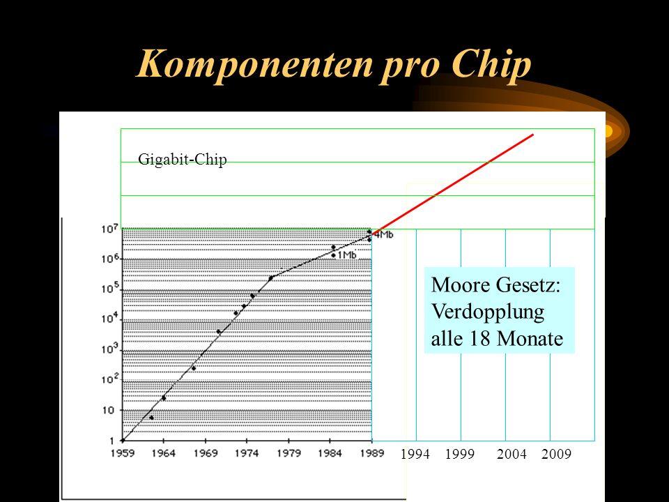 Komponenten pro Chip Moore Gesetz: Verdopplung alle 18 Monate