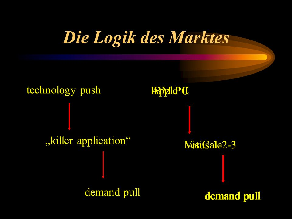 Die Logik des Marktes technology push IBM PC Lotus 1-2-3 demand pull