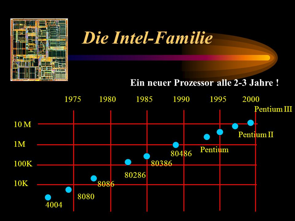 Die Intel-Familie Ein neuer Prozessor alle 2-3 Jahre !