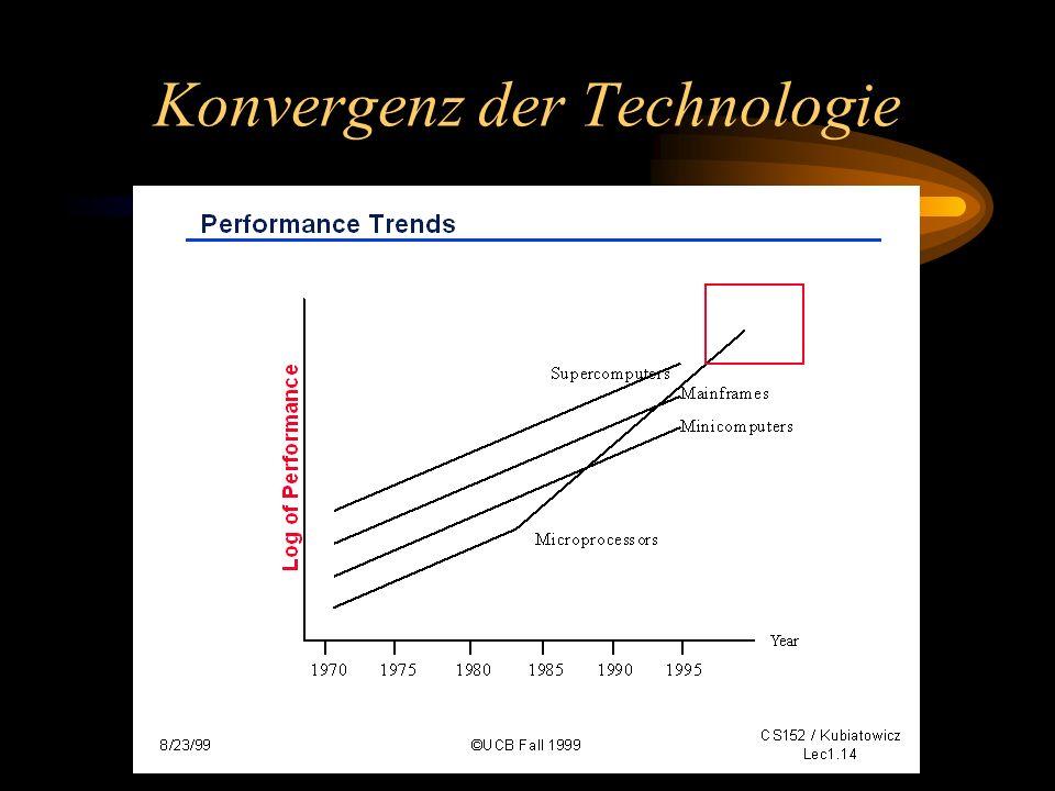 Konvergenz der Technologie