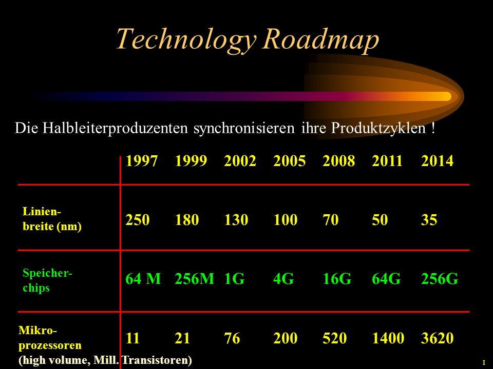 Technology Roadmap Die Halbleiterproduzenten synchronisieren ihre Produktzyklen ! 1997 1999 2002 2005 2008 2011 2014.