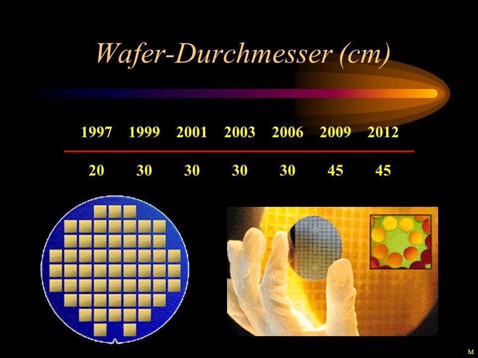 Wafer-Durchmesser (cm)