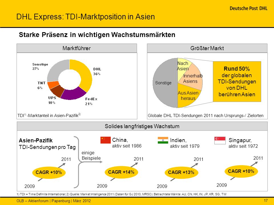 DHL Express: TDI-Marktposition in Asien