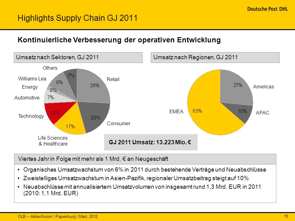 Highlights Supply Chain GJ 2011