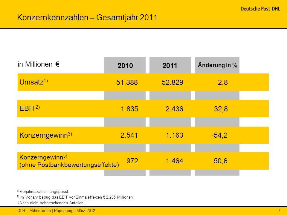 Konzernkennzahlen – Gesamtjahr 2011