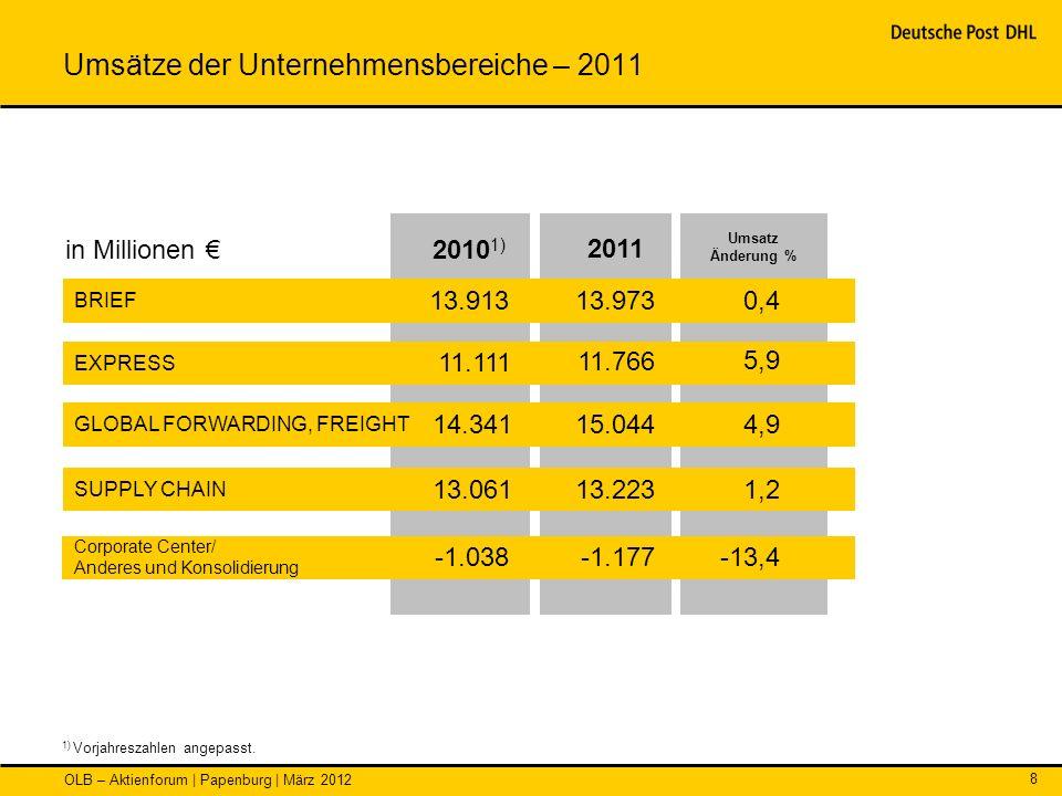 Umsätze der Unternehmensbereiche – 2011
