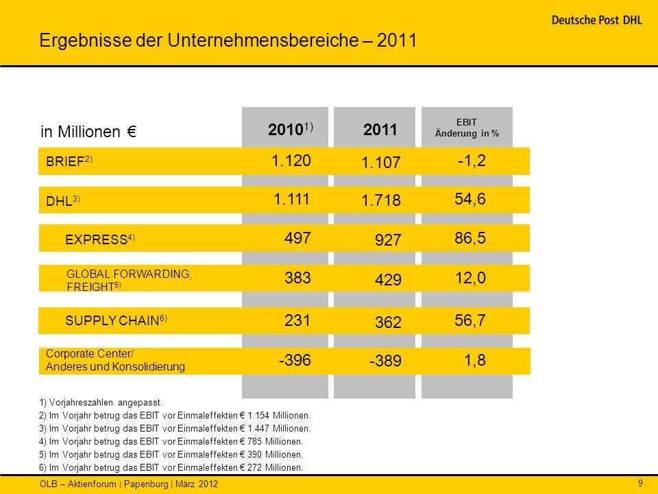 Ergebnisse der Unternehmensbereiche – 2011
