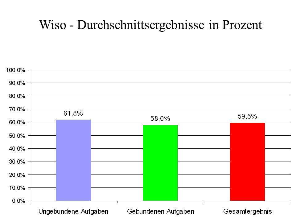 Wiso - Durchschnittsergebnisse in Prozent