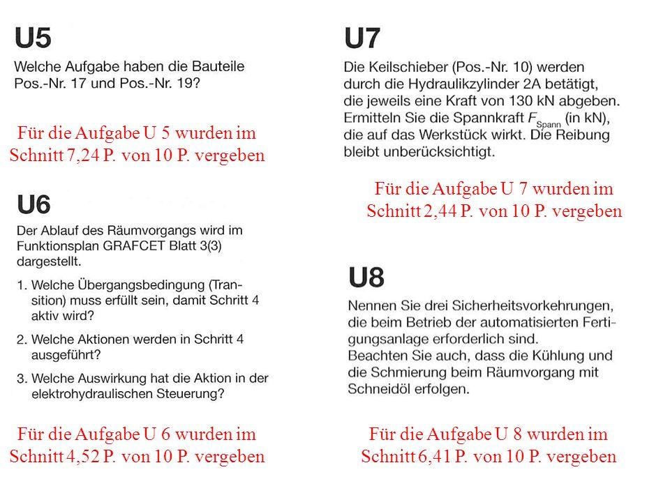 Für die Aufgabe U 5 wurden im Schnitt 7,24 P. von 10 P. vergeben