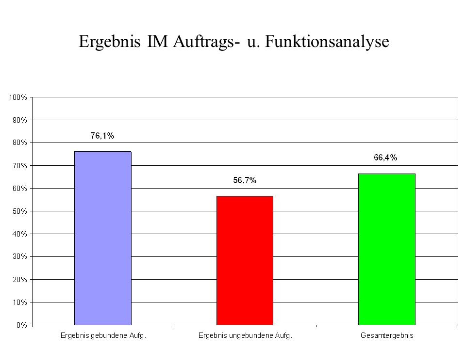 Ergebnis IM Auftrags- u. Funktionsanalyse