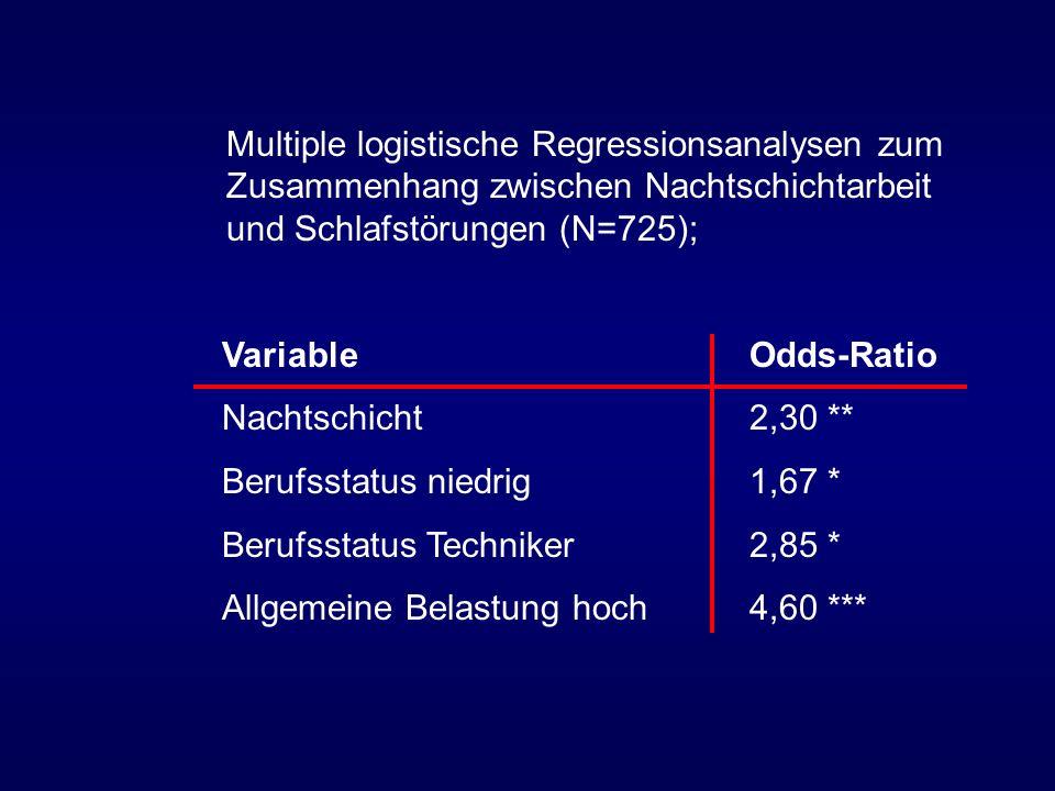 Multiple logistische Regressionsanalysen zum Zusammenhang zwischen Nachtschichtarbeit und Schlafstörungen (N=725);
