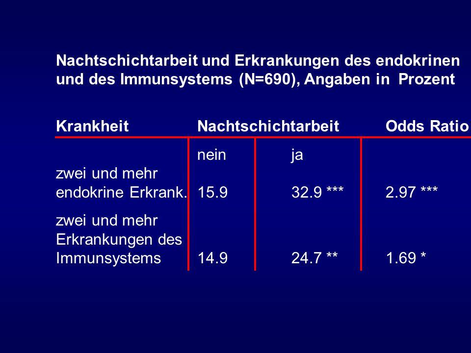 Nachtschichtarbeit und Erkrankungen des endokrinen und des Immunsystems (N=690), Angaben in Prozent